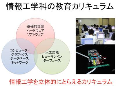 情報工学科のカリキュラム